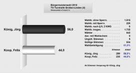 TV-Turnhalle-Groen-Linden-3-Brgermeisterwahl